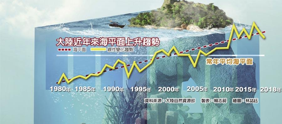 大陸近年來海平面上升趨勢