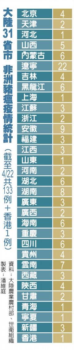 大陸31省市 非洲豬瘟疫情統計 (截至4/22 共133例+香港1例)