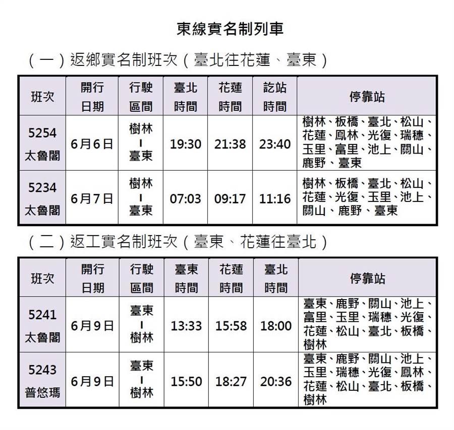交通部台鐵局今日宣佈,將在6月6日至10日間加開137班列車。(台鐵提供)
