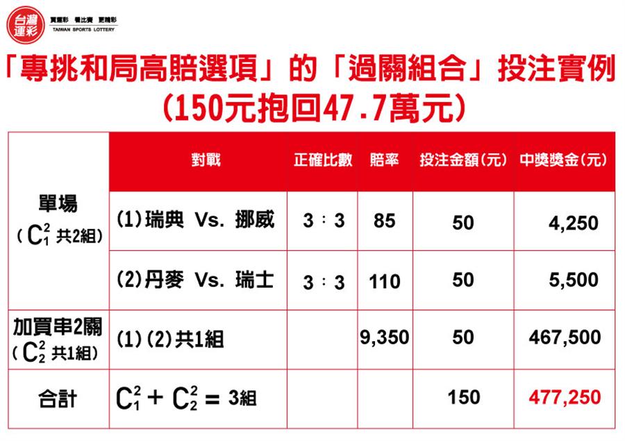 專挑和局高賠選項(台灣運彩提供)