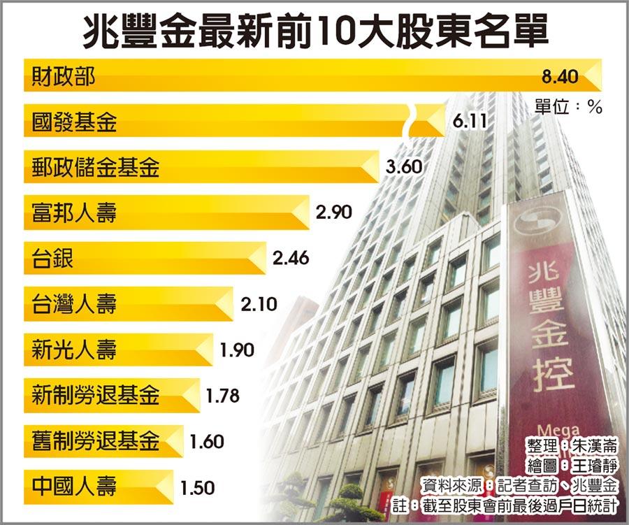 兆豐金最新前10大股東名單