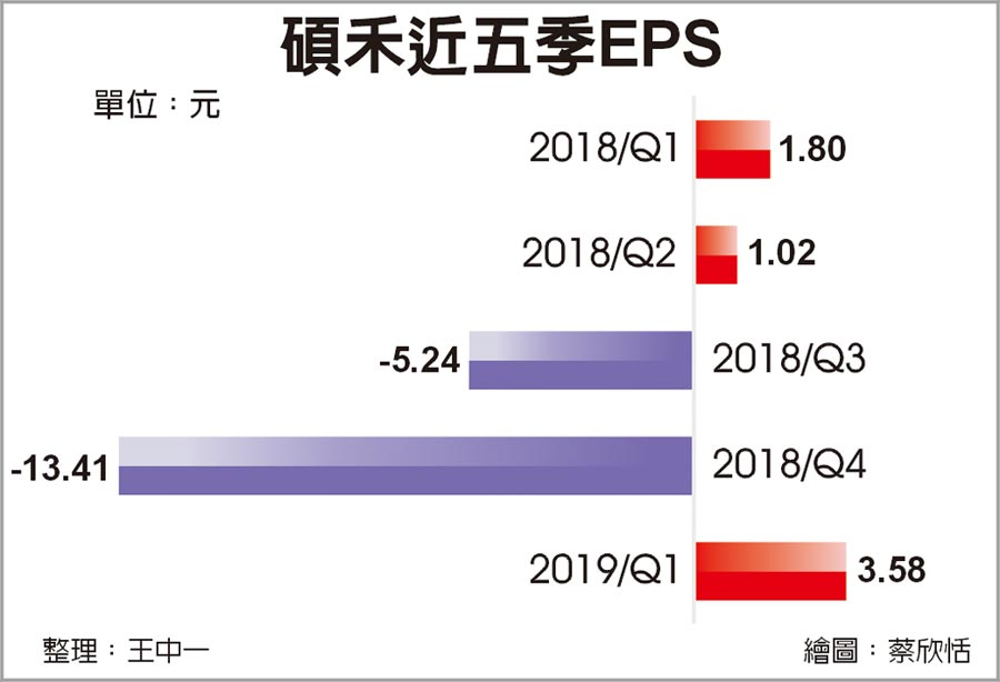 碩禾近五季EPS