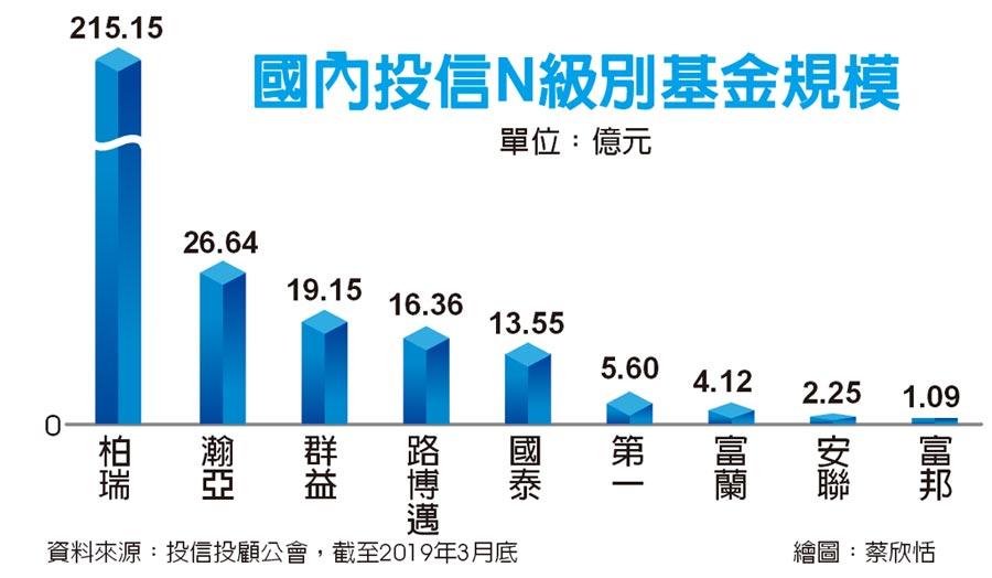 國內投信N級別基金規模