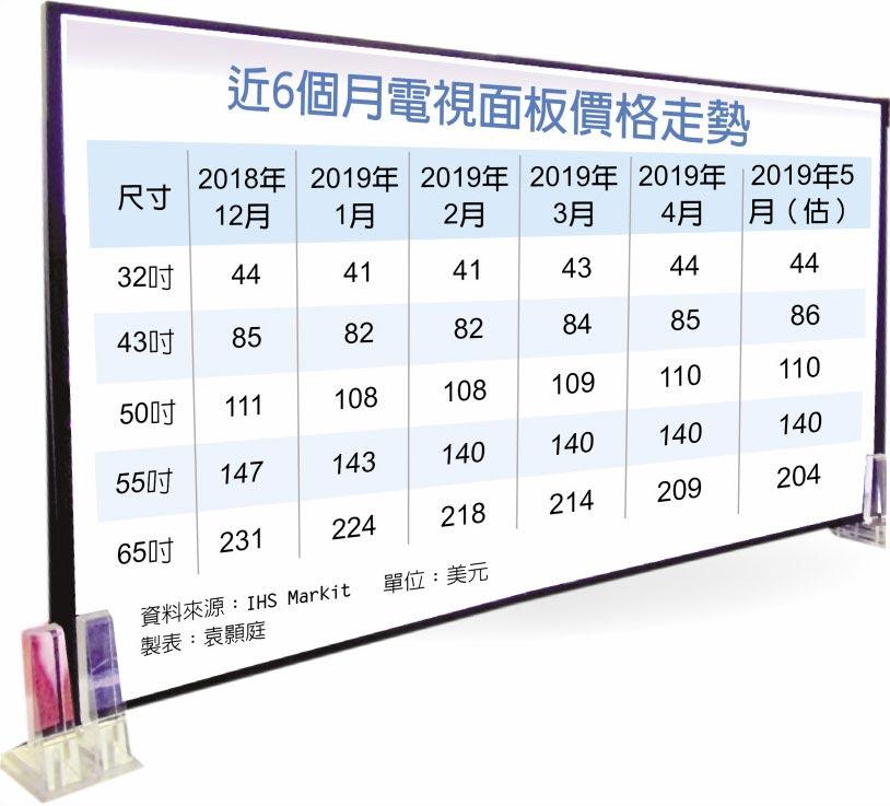 近6個月電視面板價格走勢