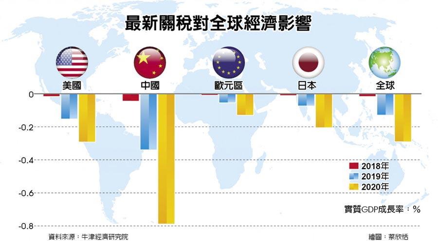 最新關稅對全球經濟影響