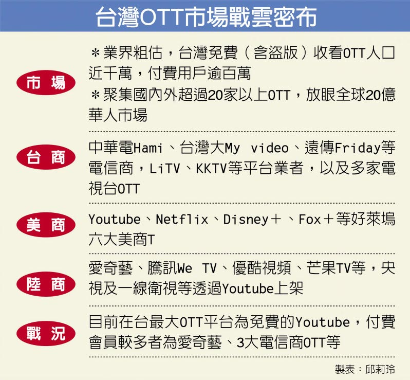台灣OTT市場戰雲密布