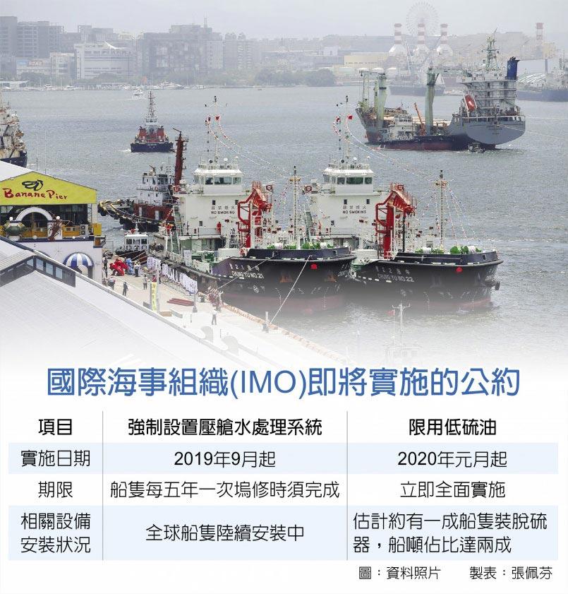 國際海事組織(IMO)即將實施的公約