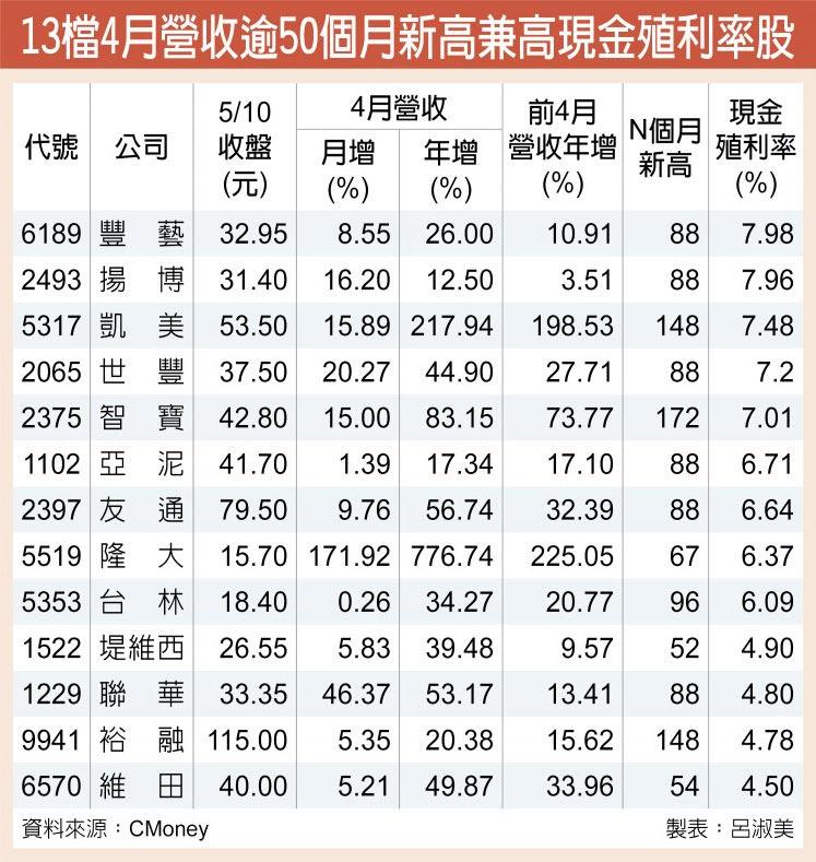 13檔4月營收逾50個月新高兼高現金殖利率股