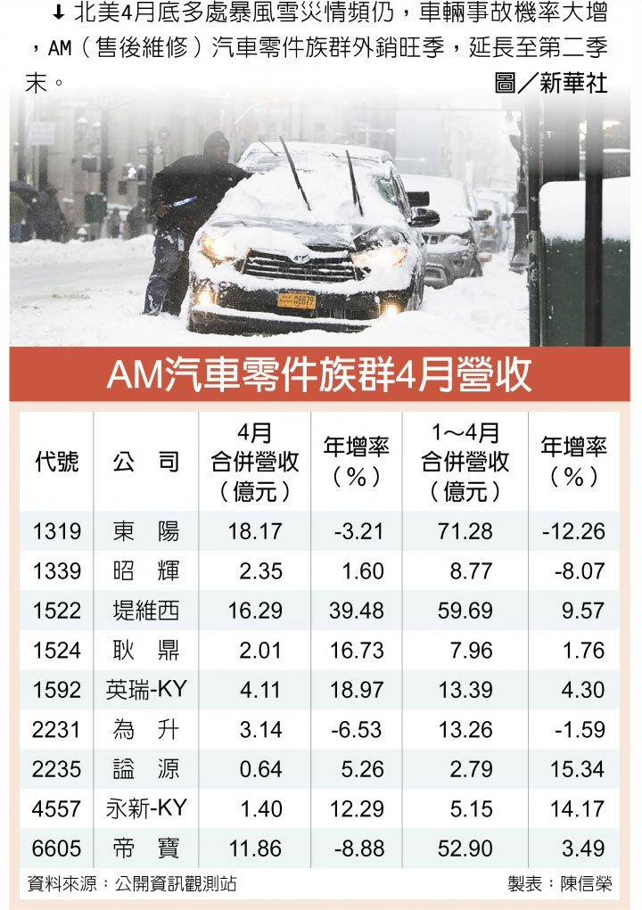 AM汽車零件族群4月營收