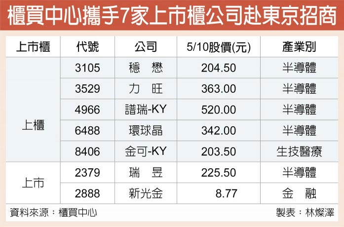 櫃買中心攜手7家上市櫃公司赴東京招商