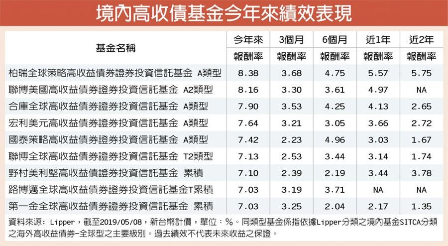 境內高收債基金今年來績效表現