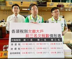 台中市府被欠上億稅鉅額未繳  議員要求市府展現公權力