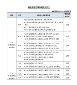 麻疹再增3例    今年北台灣包辦近8成病例