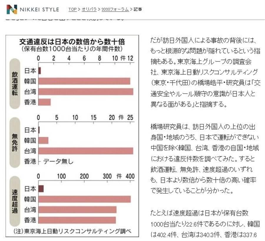 日本媒體公布外國旅客的違規數據,台灣人違規次數明顯較多。(圖截自《日經新聞日報》)