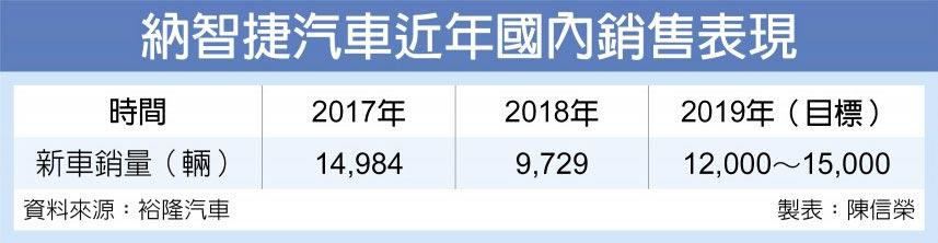 納智捷汽車近年國內銷售表現