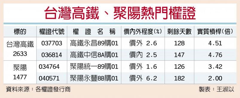 台灣高鐵、聚陽熱門權證