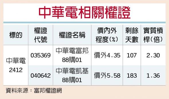 中華電相關權證