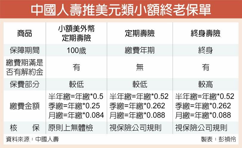 中國人壽推美元類小額終老保單