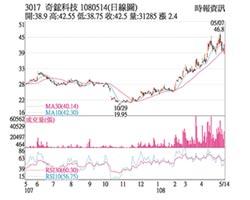 熱門股-奇鋐 股價逆勢攀高