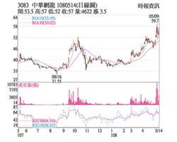 熱門股-網龍 Q1財報表現靚