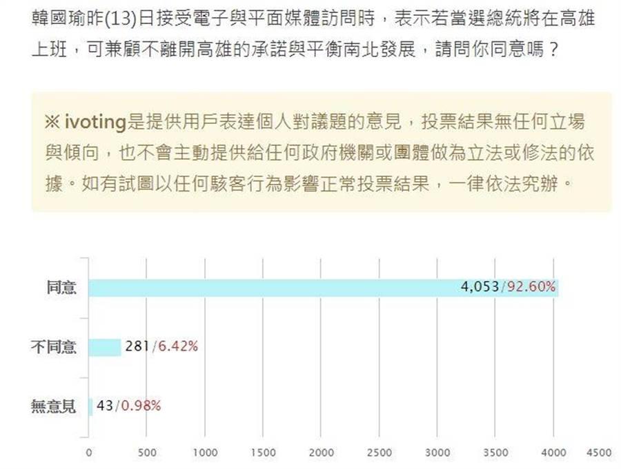 韓國瑜提當總統在高雄上班,獲得網友壓倒性認同。