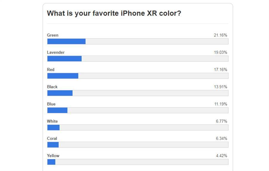 外媒針對 iPhone XR 各顏色的受歡迎程度進行網路民調,結果頗出乎人意料。(圖/翻攝9to5mac)