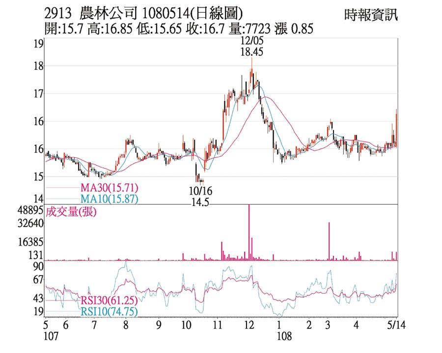 2913 農林公司 1080514(日線圖)