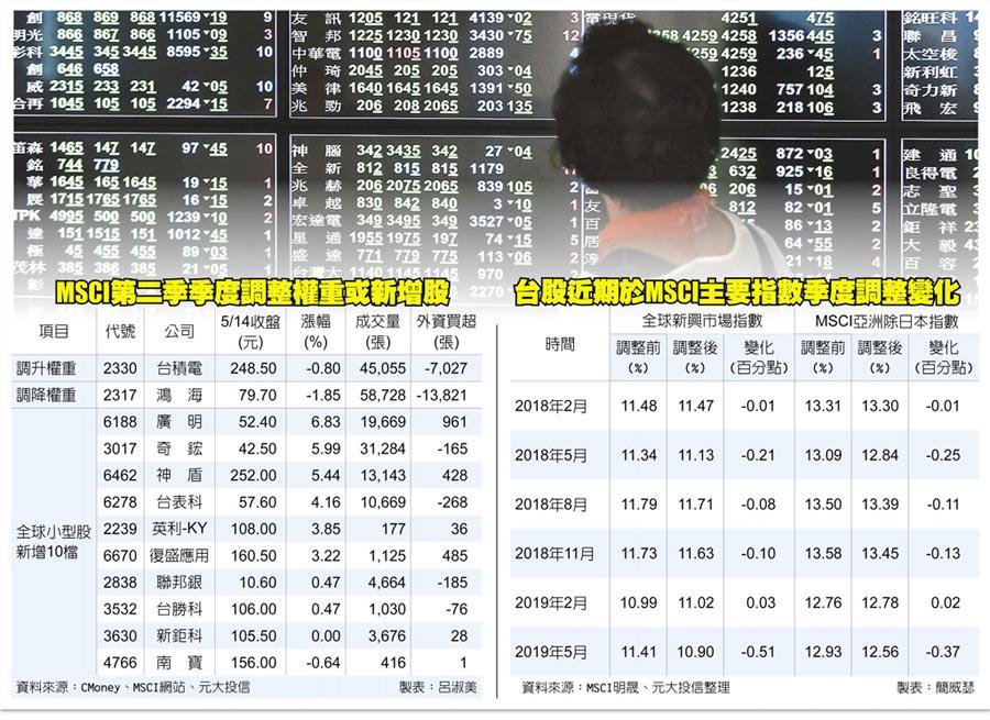 MSCI第二季季度調整權重或新增股、台股近期於MSCI主要指數季度調整變化
