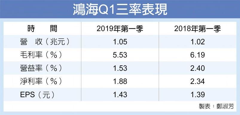 鴻海Q1三率表現