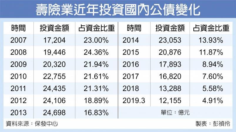 壽險業近年投資國內公債變化
