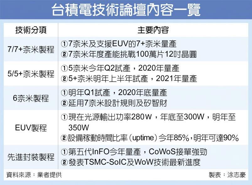 台積電技術論壇內容一覽