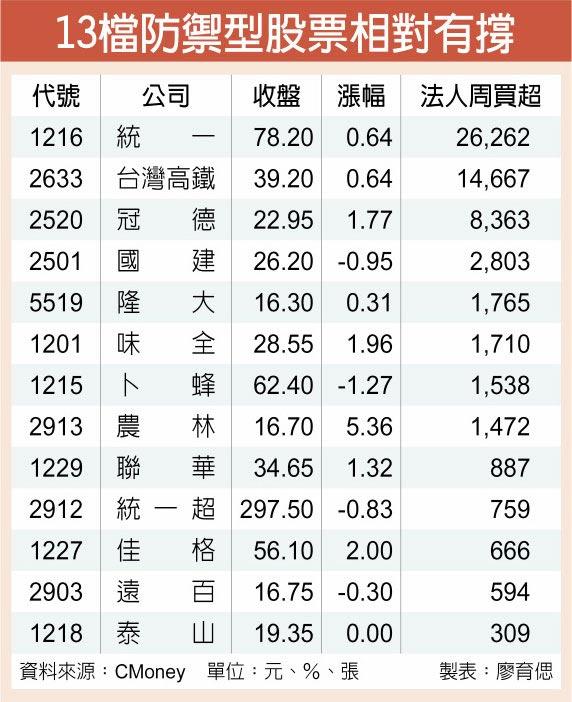 13檔防禦型股票相對有撐