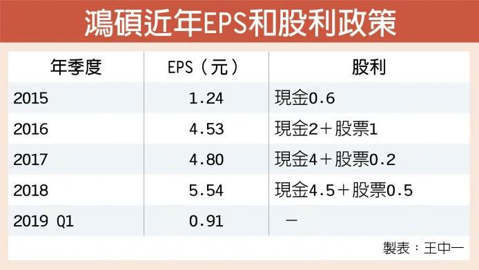 鴻碩近年EPS和股利政策