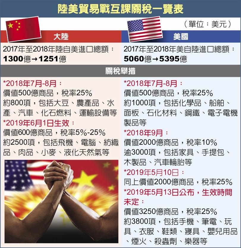 陸美貿易戰互課關稅一覽表