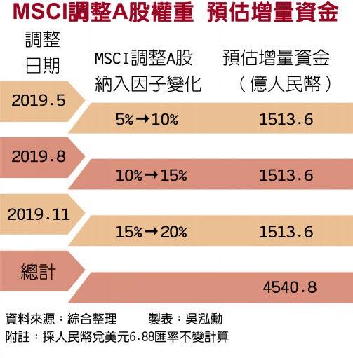 MSCI調整A股權重 預估增量資金