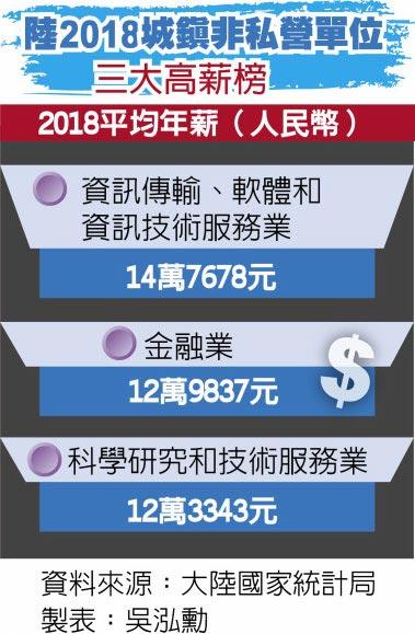 陸2018城鎮非私營單位三大高薪榜