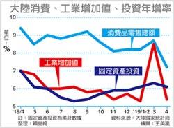 大陸4月消費增速 16年新低