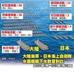 中、日海軍強弱 數字說出真相