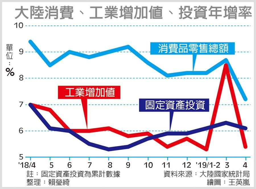 大陸消費、工業增加值、投資年增率