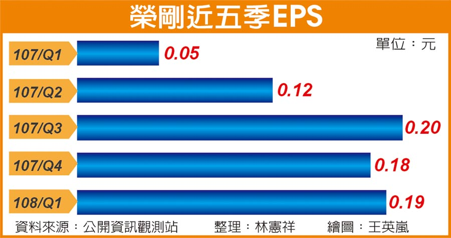 榮剛近五季EPS