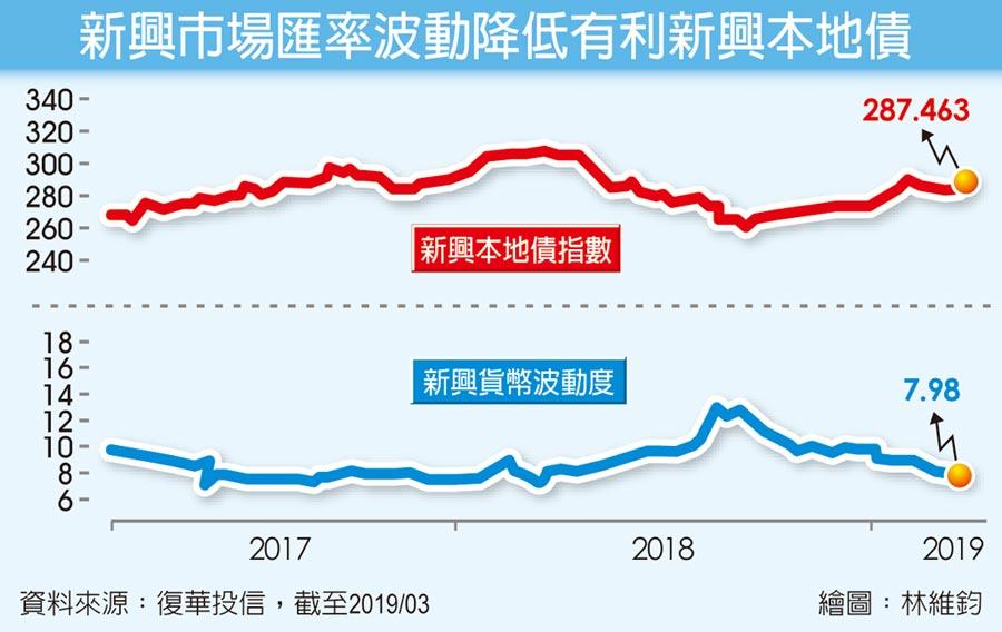 新興市場匯率波動降低有利新興本地債
