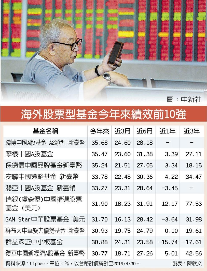 海外股票型基金今年來績效前10強