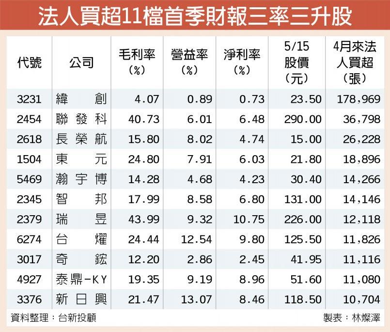 法人買超11檔首季財報三率三升股