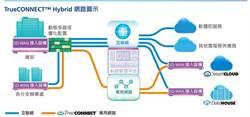 中信電訊CPC打造雲網一體化 加速雲網融合