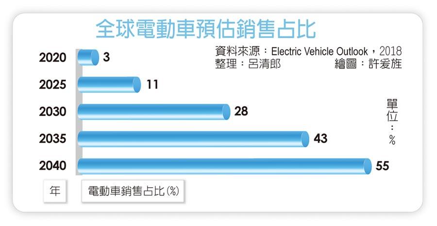 全球電動車預估銷售占比