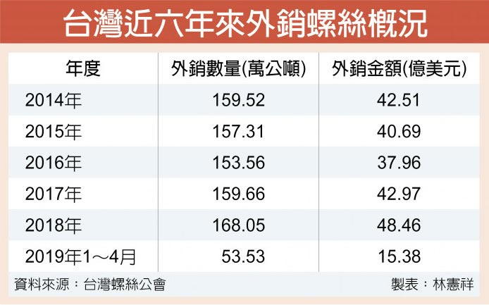 台灣近六年來外銷螺絲概況