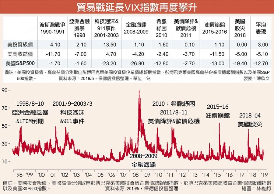 貿易戰延長VIX指數再度攀升
