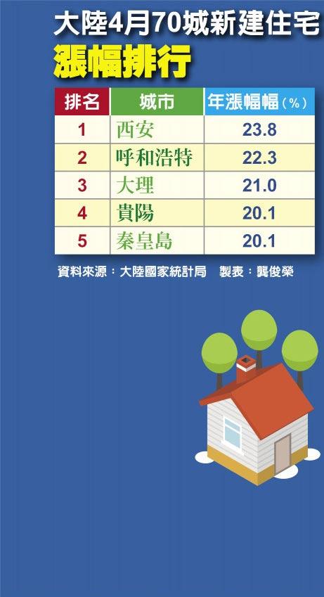 大陸4月70城新建住宅漲幅排行