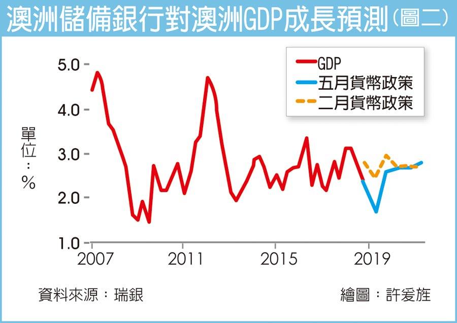 澳洲儲備銀行對澳洲GDP成長預測(圖二)