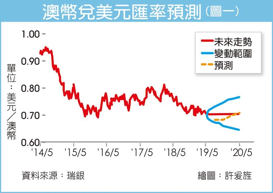 澳幣兌美元匯率預測(圖一)